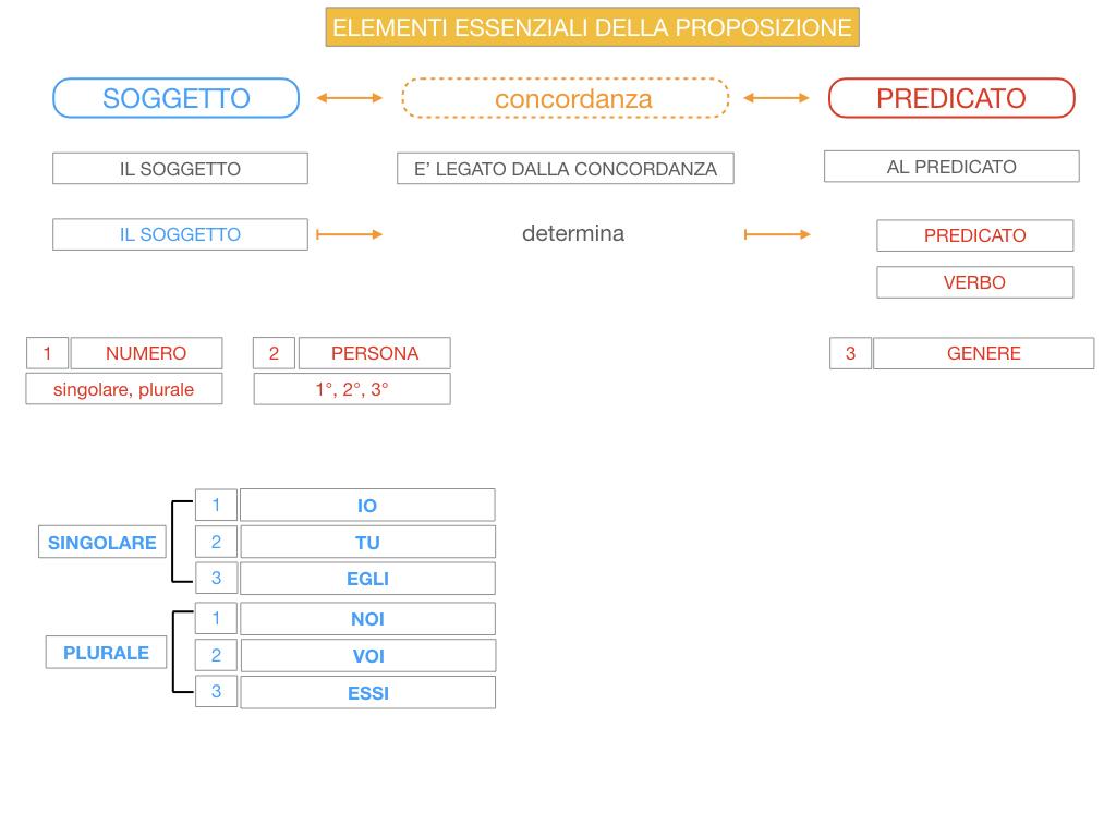 9. GLI ELEMENTI ESSENZIALI DELLA PROPOSIZIONE_SOGGETTO_PREDICATO_SIMULAZIONE.054