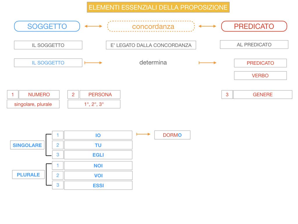 9. GLI ELEMENTI ESSENZIALI DELLA PROPOSIZIONE_SOGGETTO_PREDICATO_SIMULAZIONE.055