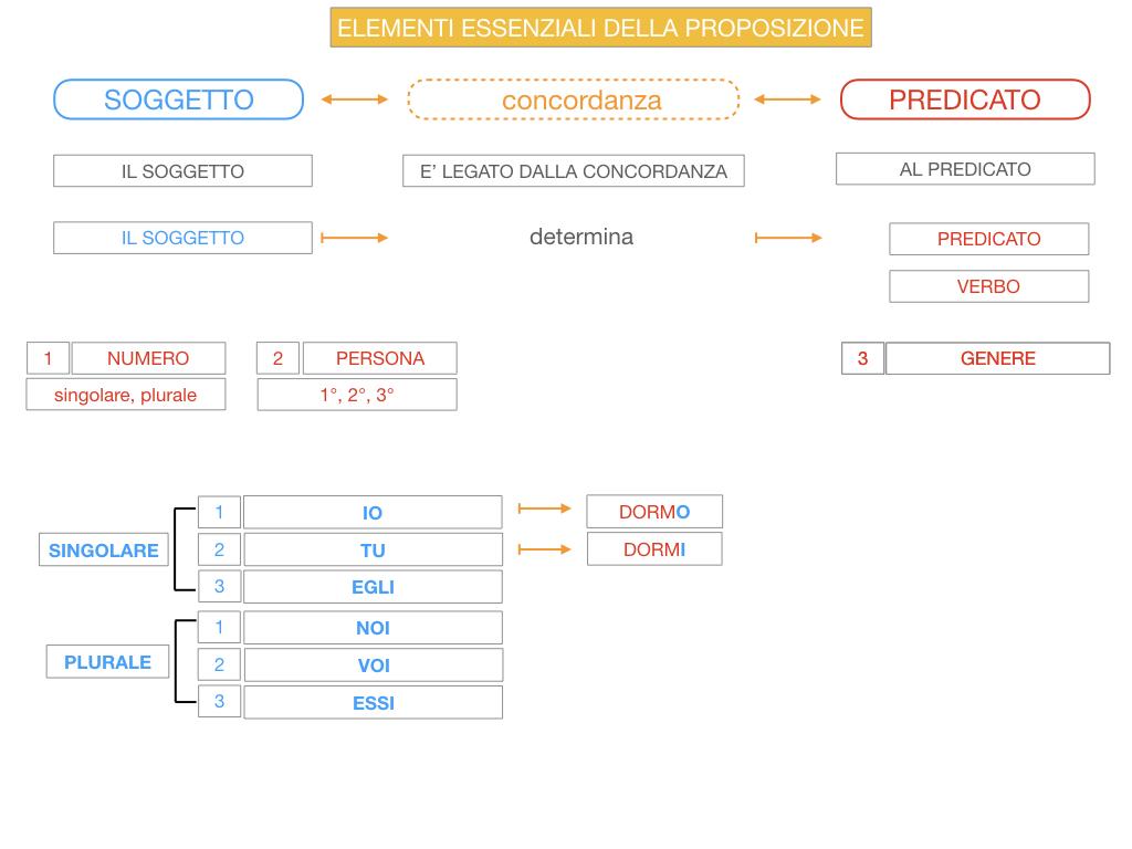 9. GLI ELEMENTI ESSENZIALI DELLA PROPOSIZIONE_SOGGETTO_PREDICATO_SIMULAZIONE.056