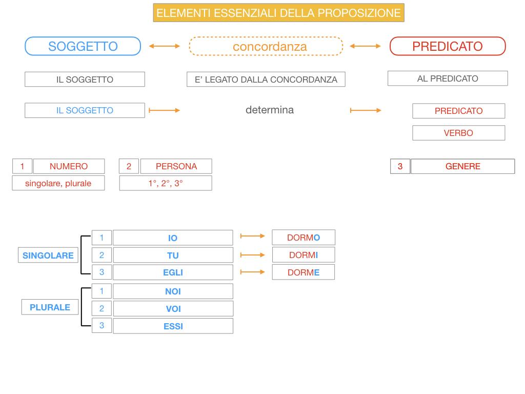 9. GLI ELEMENTI ESSENZIALI DELLA PROPOSIZIONE_SOGGETTO_PREDICATO_SIMULAZIONE.057