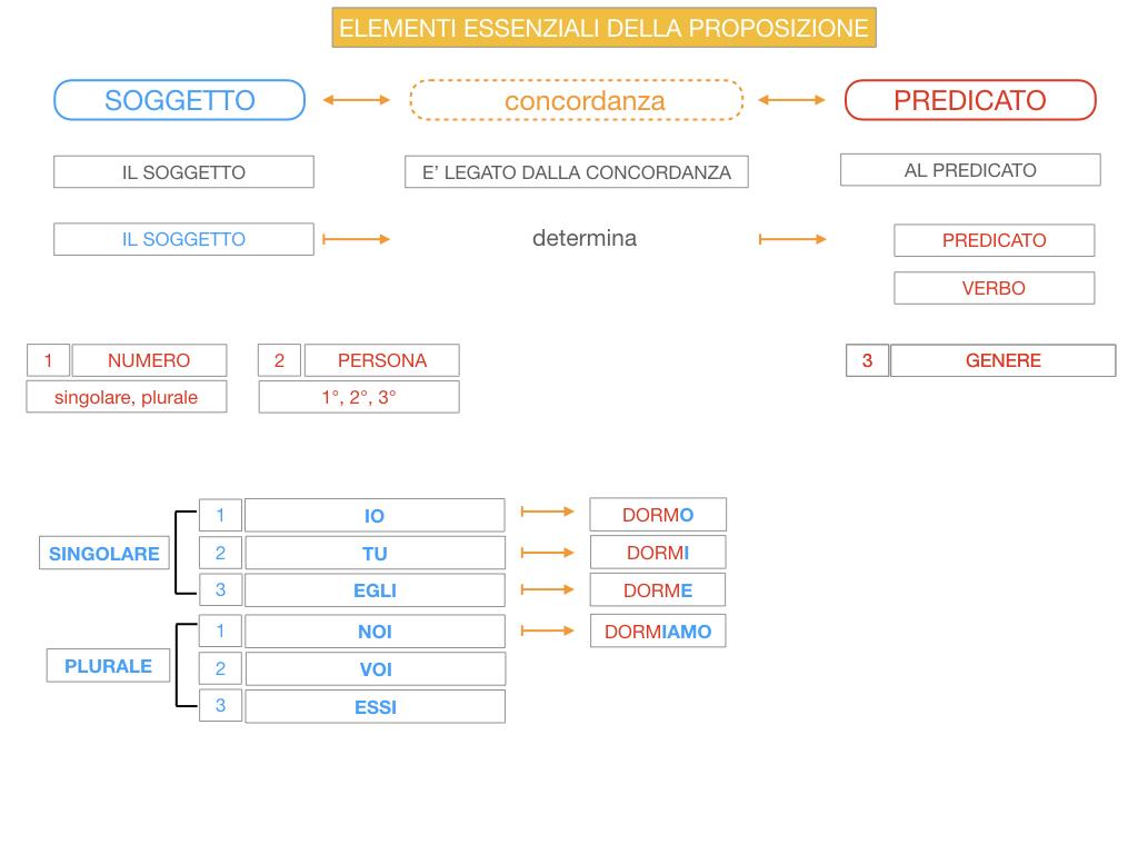 9. GLI ELEMENTI ESSENZIALI DELLA PROPOSIZIONE_SOGGETTO_PREDICATO_SIMULAZIONE.058