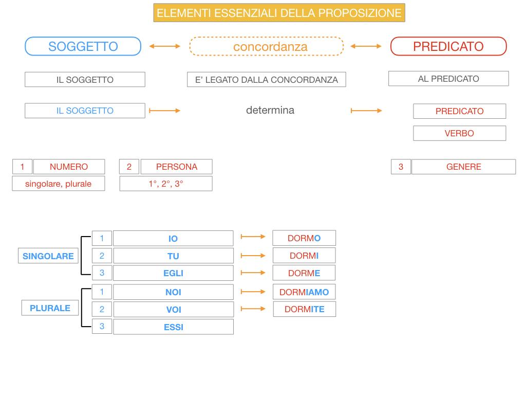 9. GLI ELEMENTI ESSENZIALI DELLA PROPOSIZIONE_SOGGETTO_PREDICATO_SIMULAZIONE.059