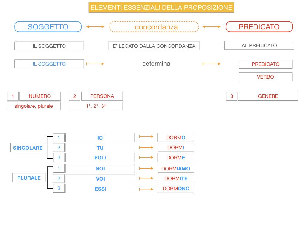 9. GLI ELEMENTI ESSENZIALI DELLA PROPOSIZIONE_SOGGETTO_PREDICATO_SIMULAZIONE.060