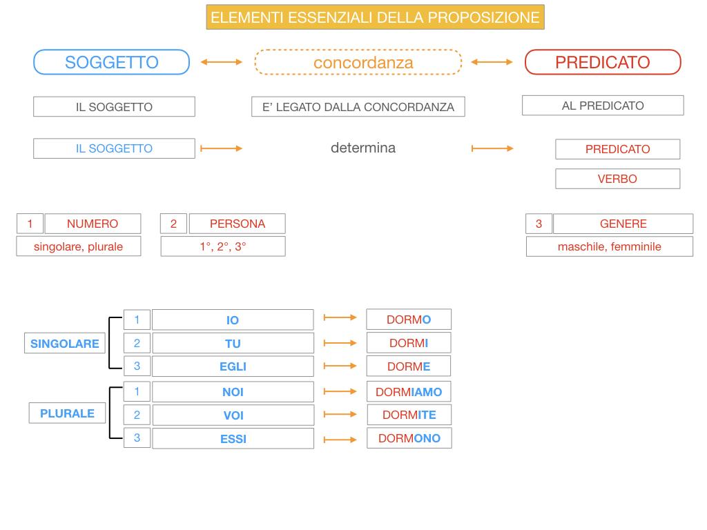 9. GLI ELEMENTI ESSENZIALI DELLA PROPOSIZIONE_SOGGETTO_PREDICATO_SIMULAZIONE.061