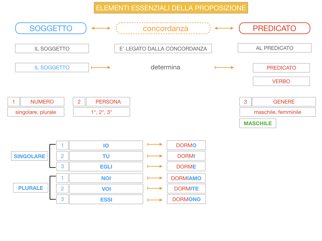 9. GLI ELEMENTI ESSENZIALI DELLA PROPOSIZIONE_SOGGETTO_PREDICATO_SIMULAZIONE.062