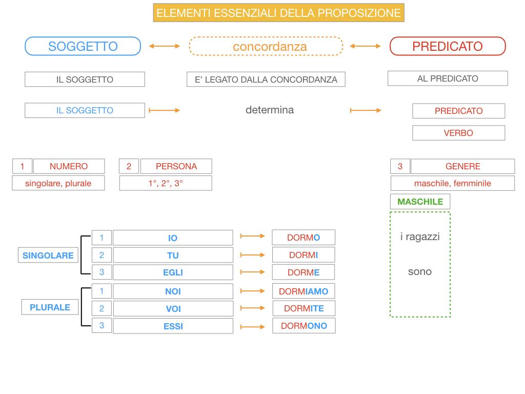 9. GLI ELEMENTI ESSENZIALI DELLA PROPOSIZIONE_SOGGETTO_PREDICATO_SIMULAZIONE.063