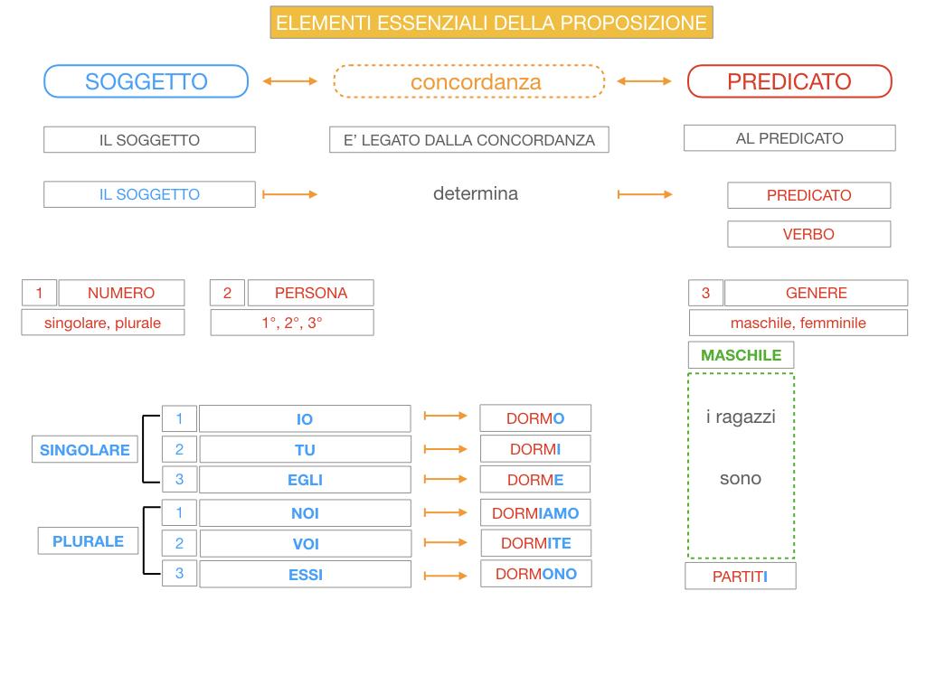 9. GLI ELEMENTI ESSENZIALI DELLA PROPOSIZIONE_SOGGETTO_PREDICATO_SIMULAZIONE.064