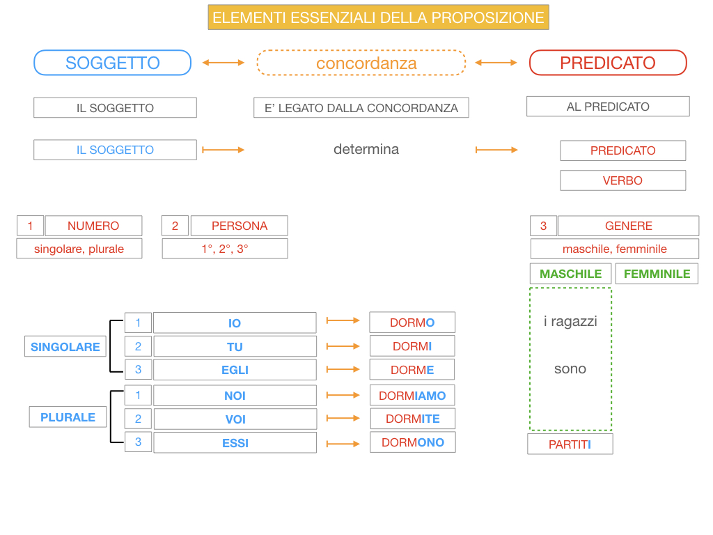 9. GLI ELEMENTI ESSENZIALI DELLA PROPOSIZIONE_SOGGETTO_PREDICATO_SIMULAZIONE.065