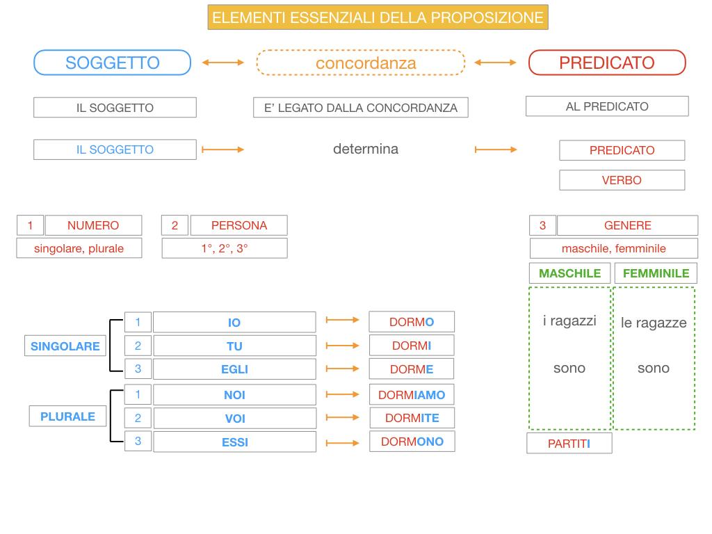 9. GLI ELEMENTI ESSENZIALI DELLA PROPOSIZIONE_SOGGETTO_PREDICATO_SIMULAZIONE.066