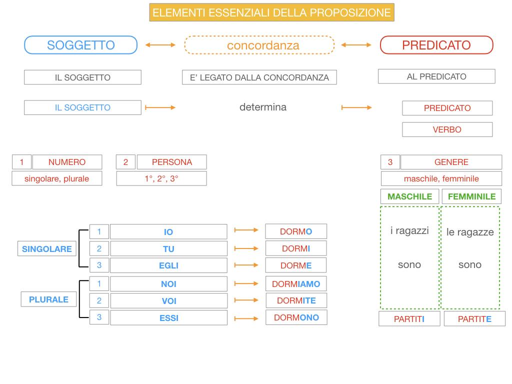 9. GLI ELEMENTI ESSENZIALI DELLA PROPOSIZIONE_SOGGETTO_PREDICATO_SIMULAZIONE.067