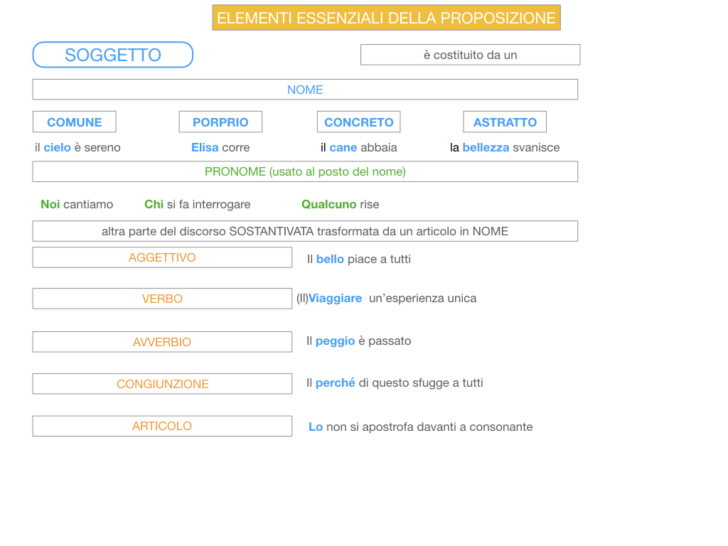 9. GLI ELEMENTI ESSENZIALI DELLA PROPOSIZIONE_SOGGETTO_PREDICATO_SIMULAZIONE.093