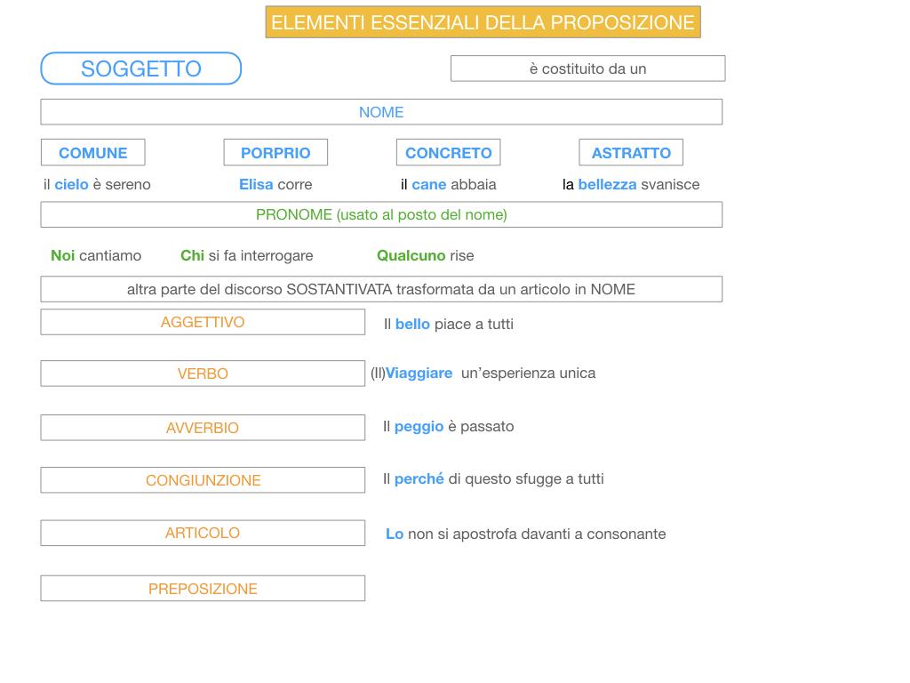 9. GLI ELEMENTI ESSENZIALI DELLA PROPOSIZIONE_SOGGETTO_PREDICATO_SIMULAZIONE.094