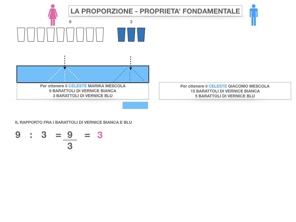 LA PROPORZIONE - PROPRIETA' FONDAMENTALE_SIMULAZIONE.011