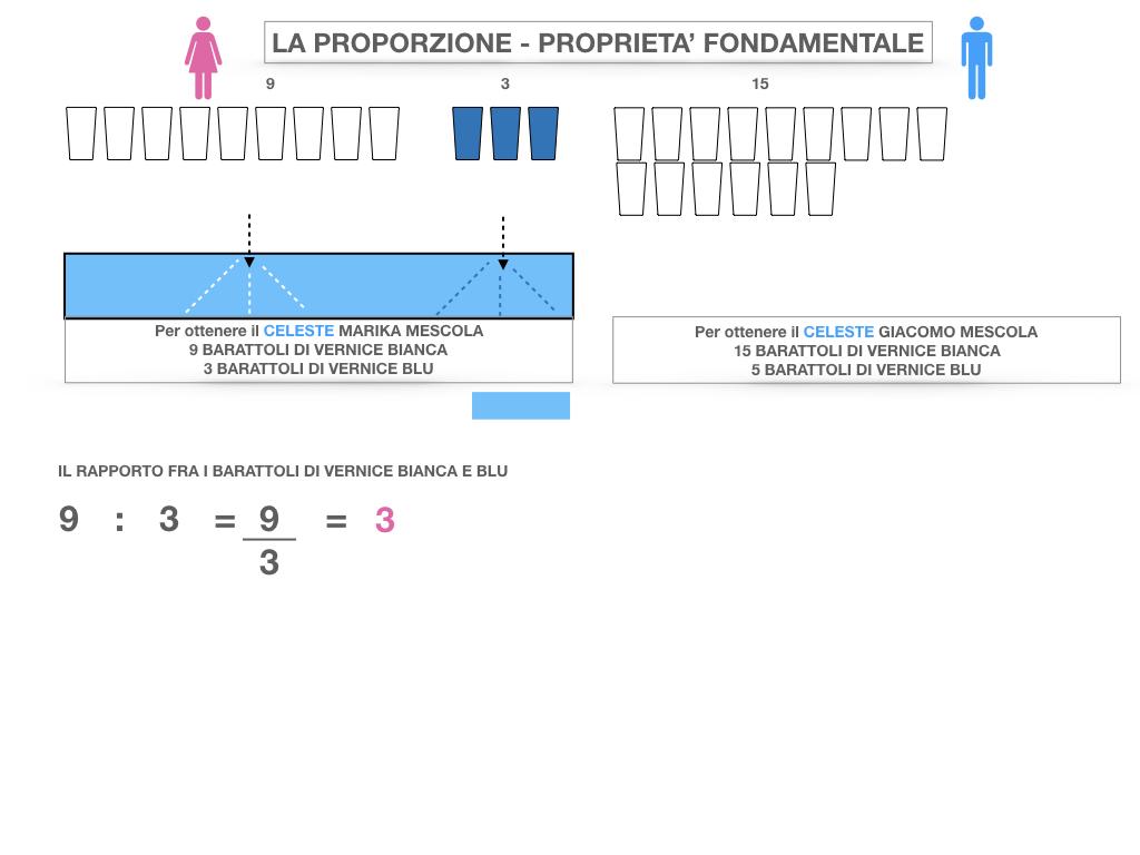 LA PROPORZIONE - PROPRIETA' FONDAMENTALE_SIMULAZIONE.012
