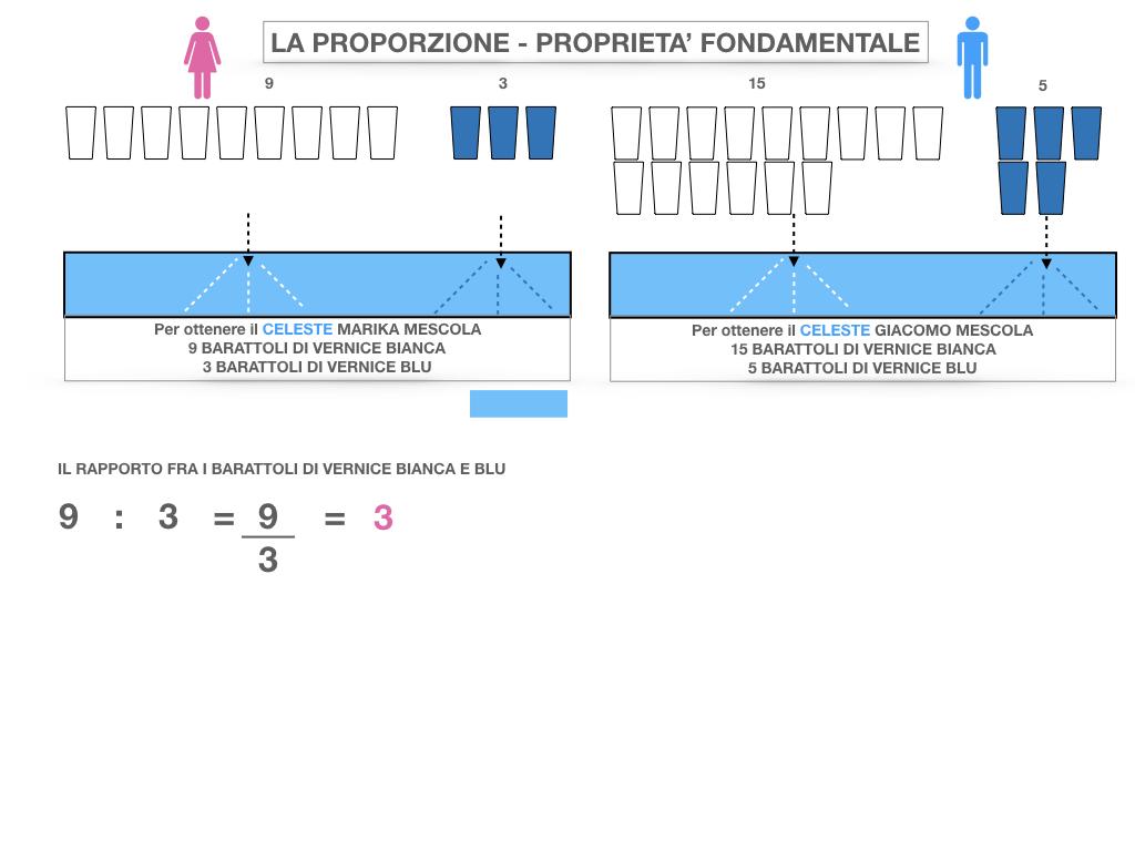 LA PROPORZIONE - PROPRIETA' FONDAMENTALE_SIMULAZIONE.014