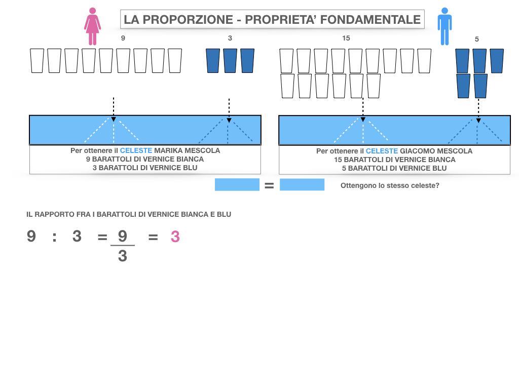 LA PROPORZIONE - PROPRIETA' FONDAMENTALE_SIMULAZIONE.015