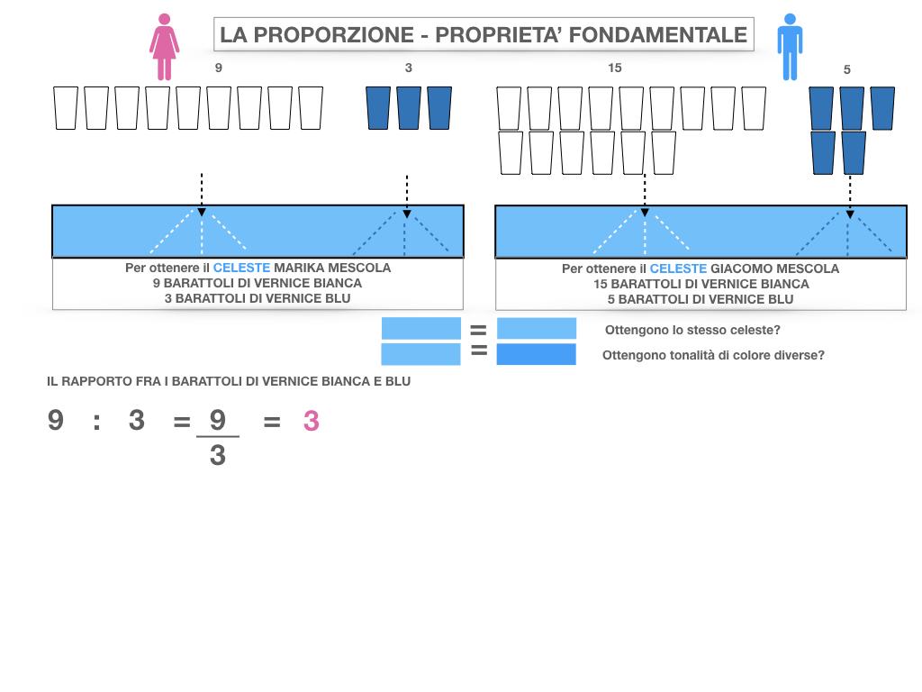 LA PROPORZIONE - PROPRIETA' FONDAMENTALE_SIMULAZIONE.016