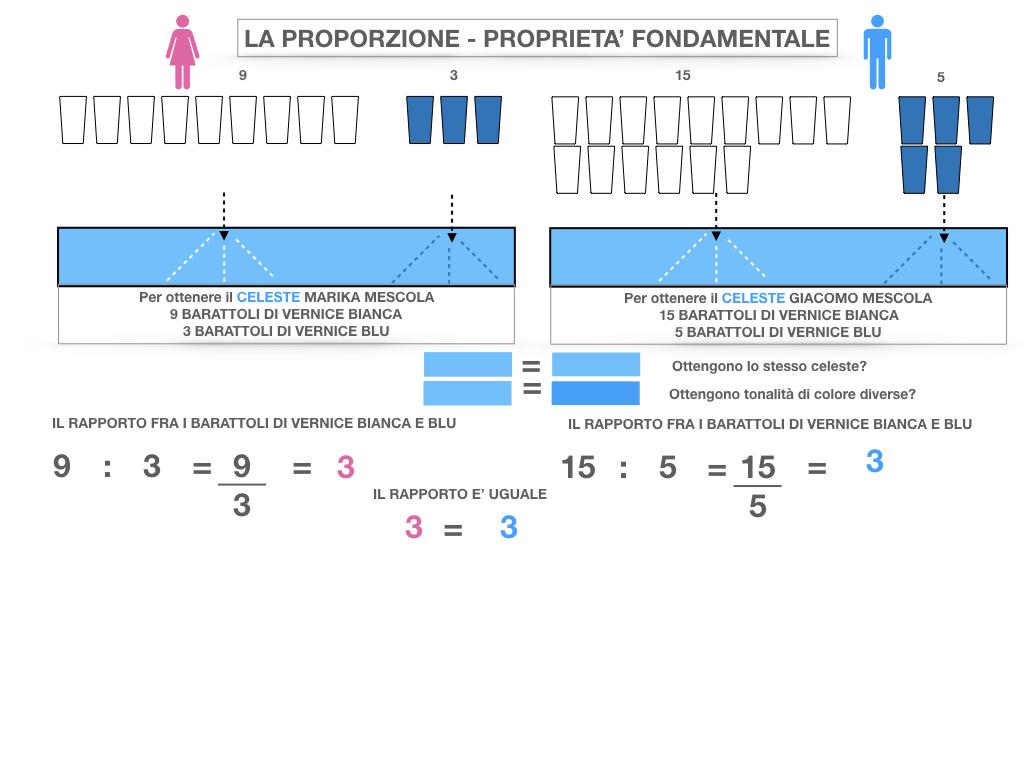 LA PROPORZIONE - PROPRIETA' FONDAMENTALE_SIMULAZIONE.020