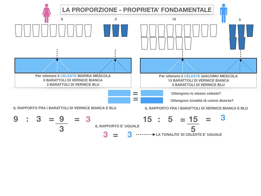 LA PROPORZIONE - PROPRIETA' FONDAMENTALE_SIMULAZIONE.021