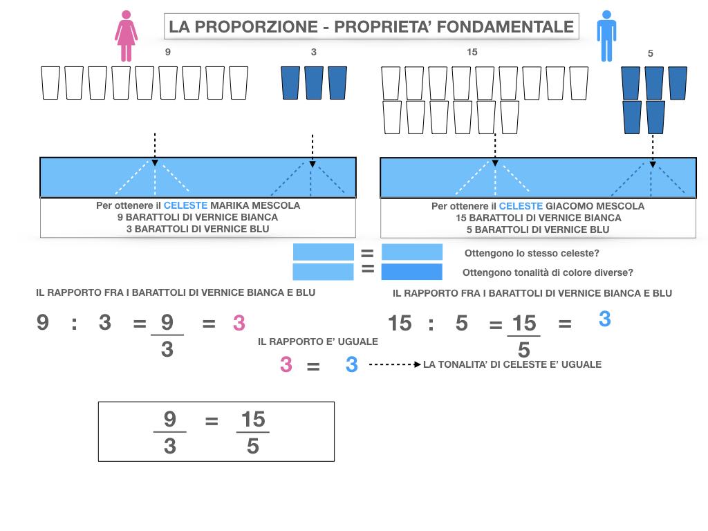 LA PROPORZIONE - PROPRIETA' FONDAMENTALE_SIMULAZIONE.023