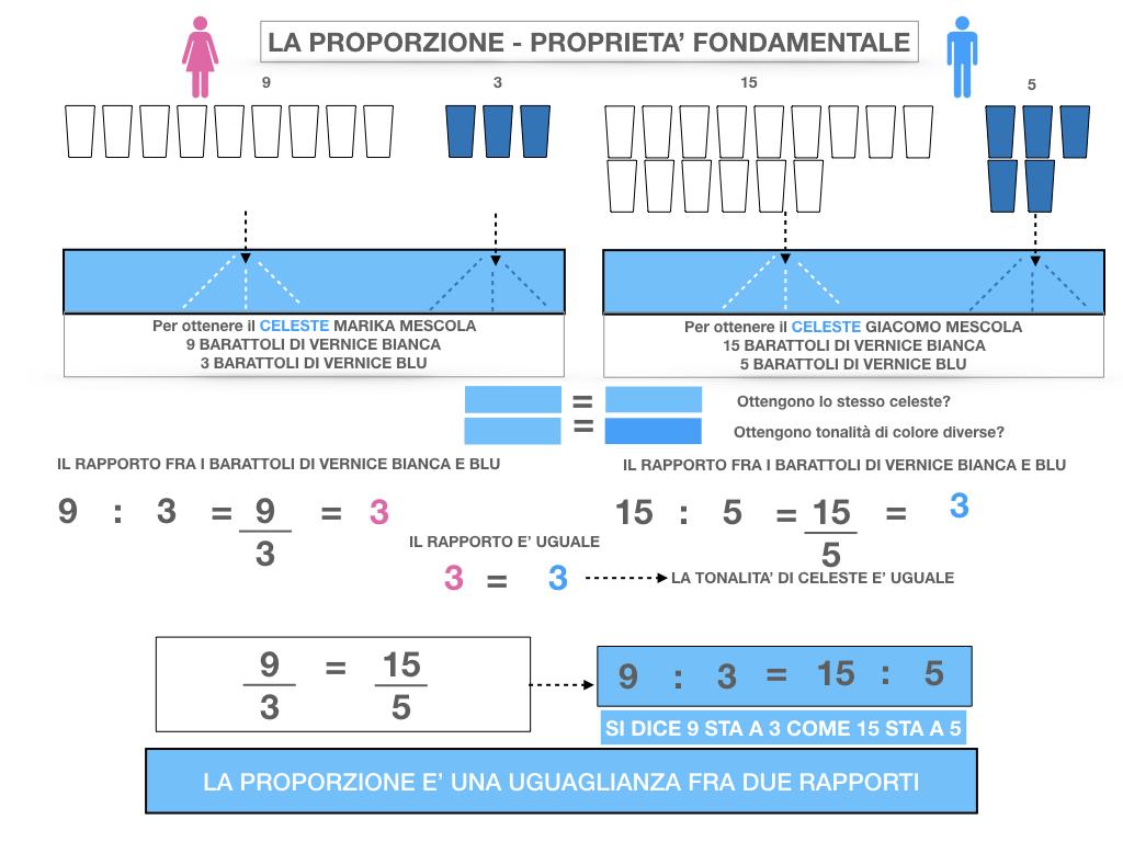 LA PROPORZIONE - PROPRIETA' FONDAMENTALE_SIMULAZIONE.026
