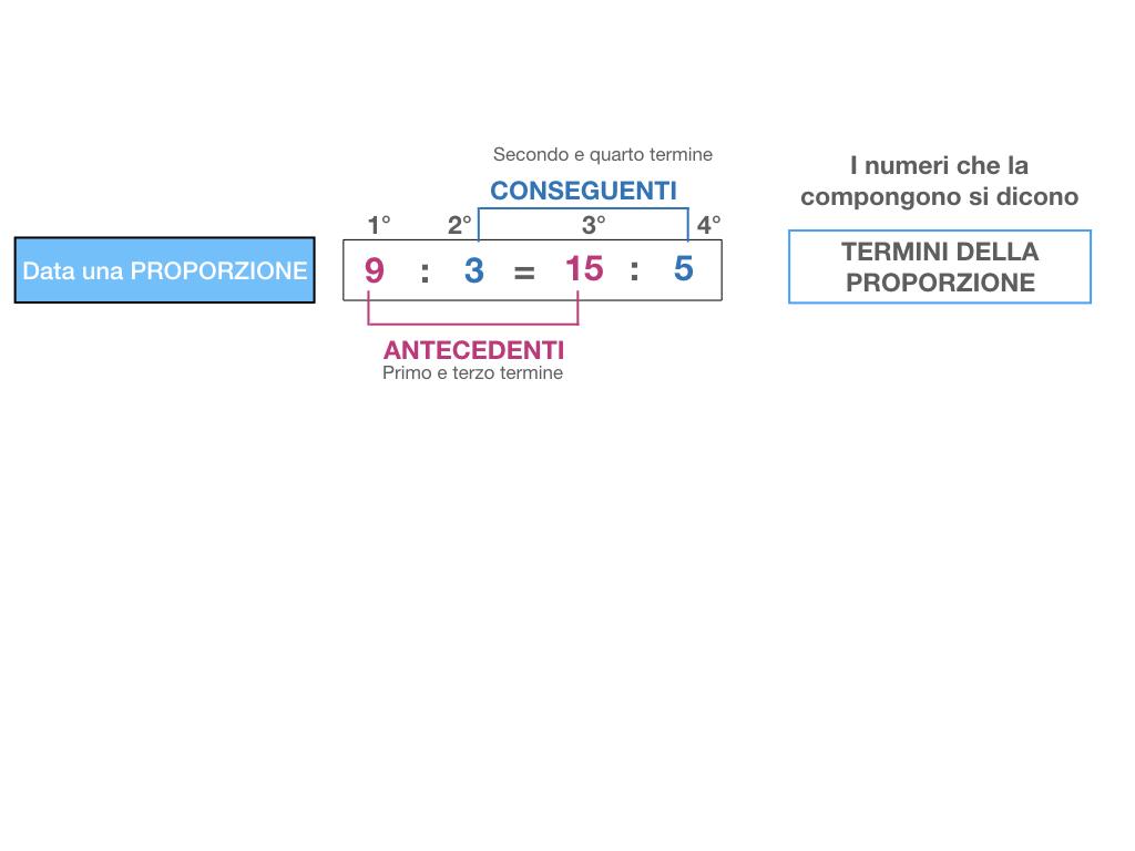 LA PROPORZIONE - PROPRIETA' FONDAMENTALE_SIMULAZIONE.031