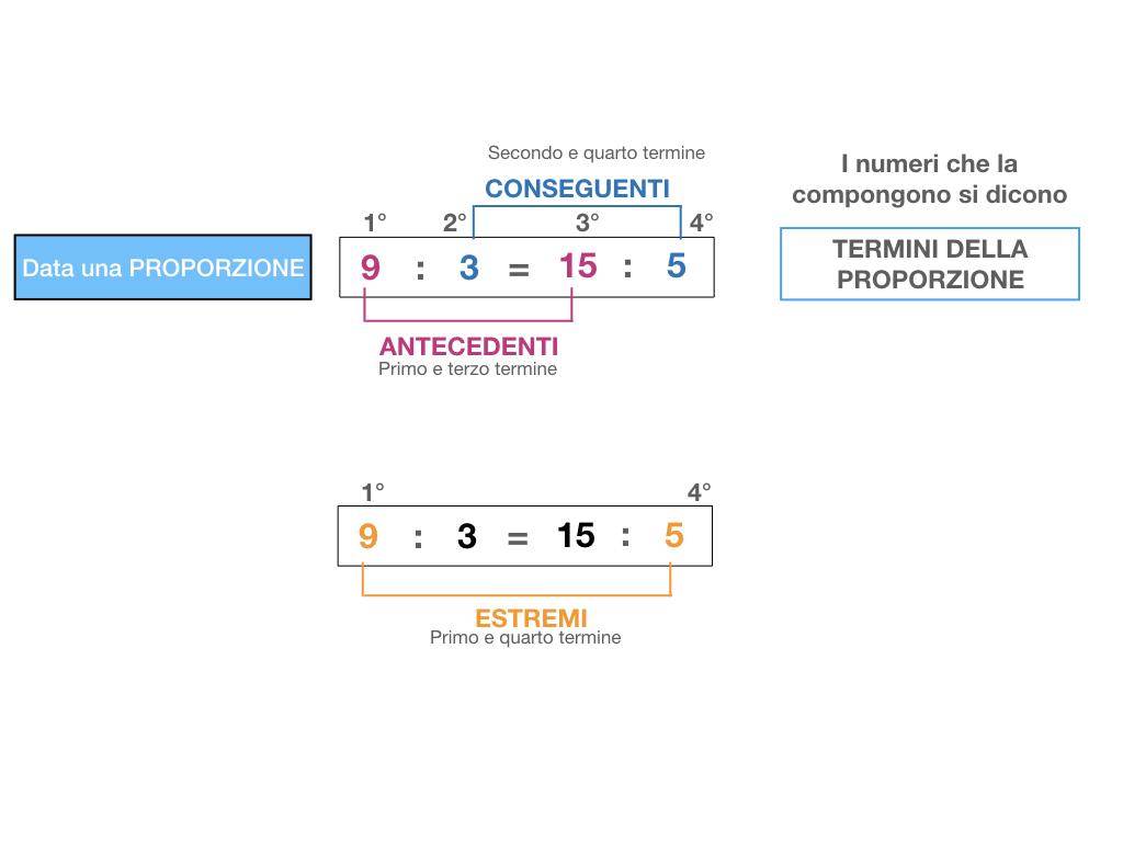 LA PROPORZIONE - PROPRIETA' FONDAMENTALE_SIMULAZIONE.033