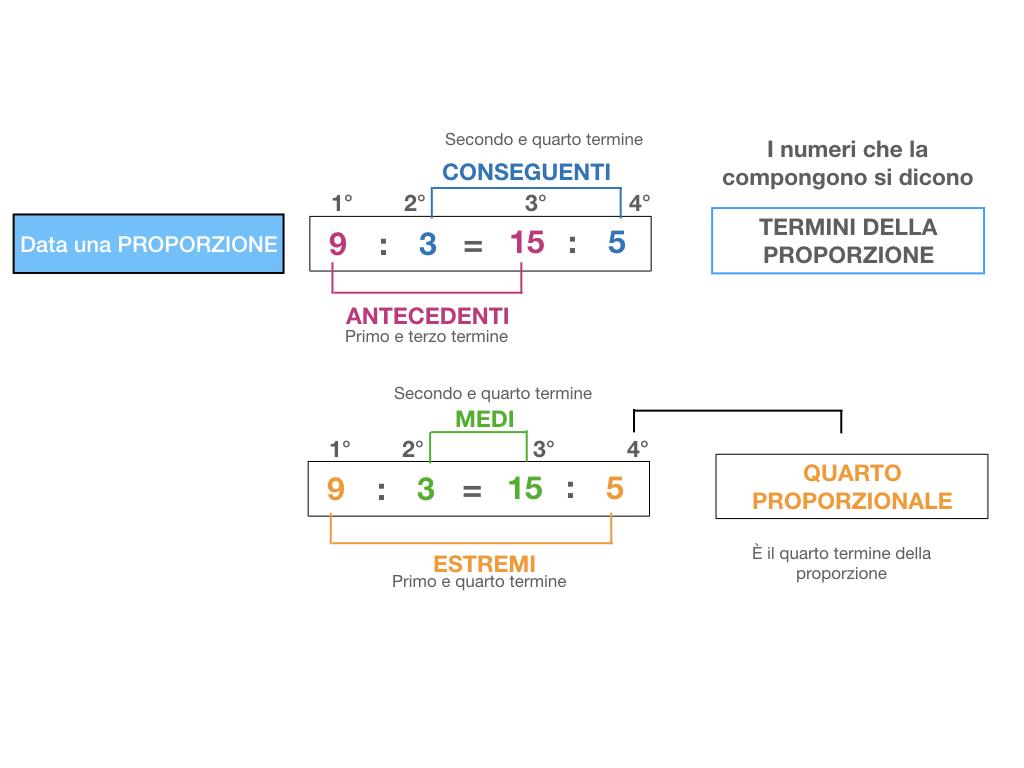 LA PROPORZIONE - PROPRIETA' FONDAMENTALE_SIMULAZIONE.035