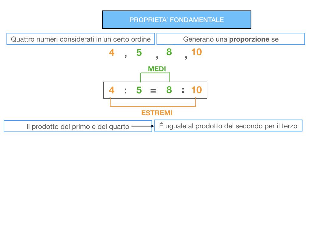 LA PROPORZIONE - PROPRIETA' FONDAMENTALE_SIMULAZIONE.058