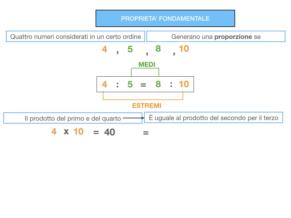 LA PROPORZIONE - PROPRIETA' FONDAMENTALE_SIMULAZIONE.059