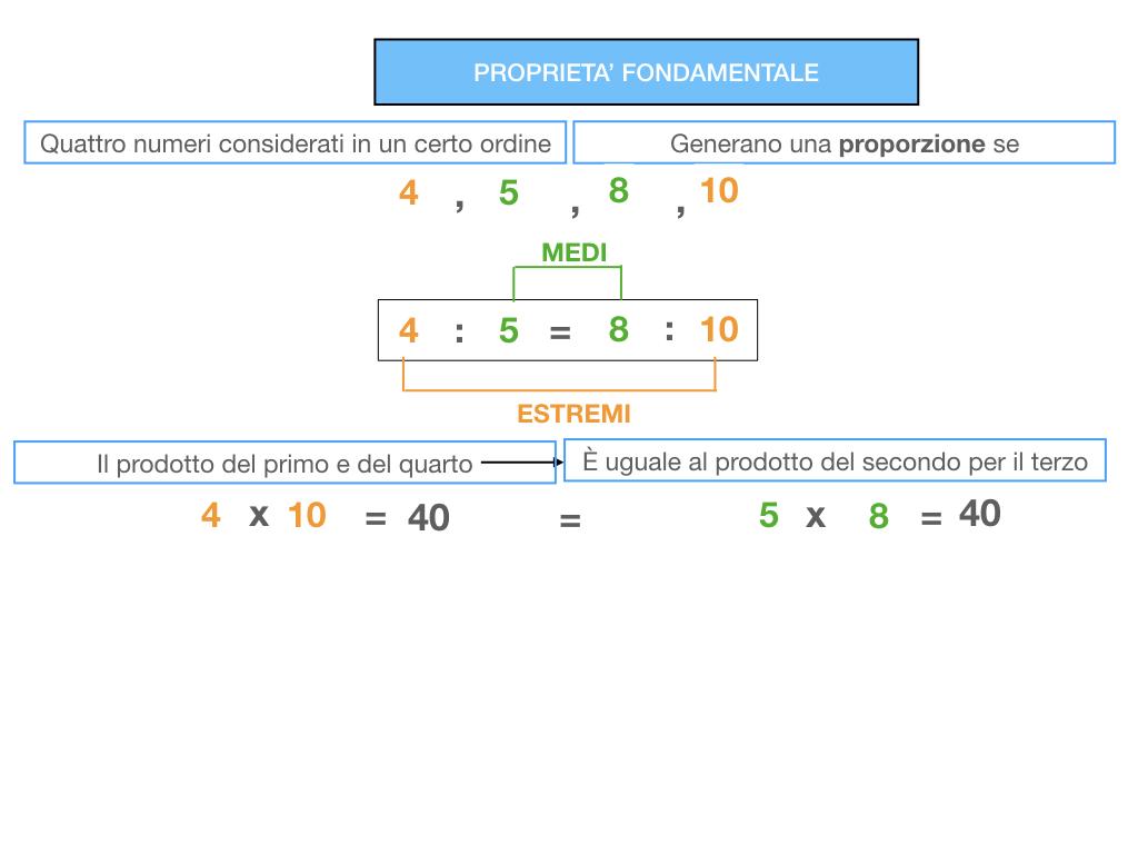LA PROPORZIONE - PROPRIETA' FONDAMENTALE_SIMULAZIONE.060