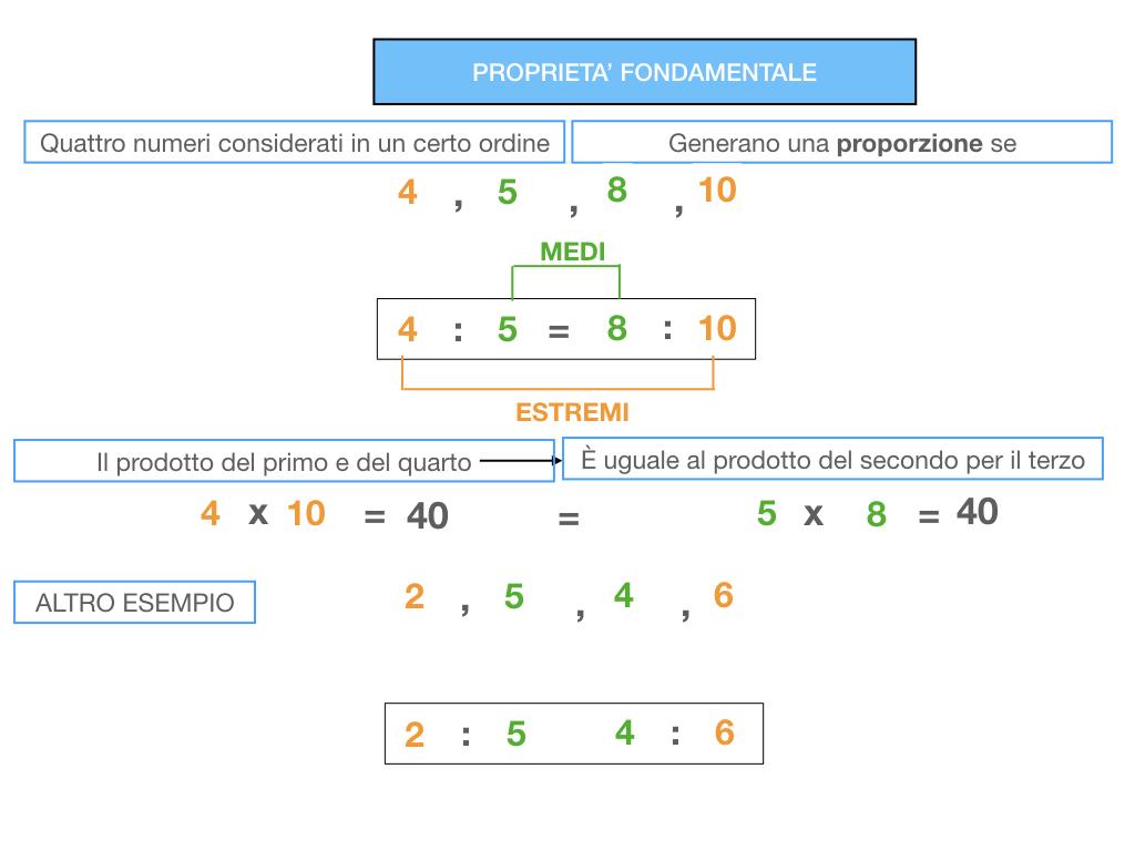 LA PROPORZIONE - PROPRIETA' FONDAMENTALE_SIMULAZIONE.062