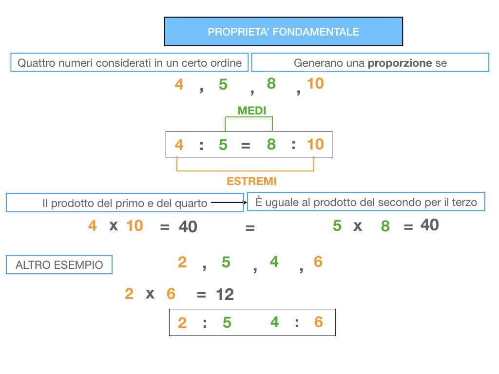 LA PROPORZIONE - PROPRIETA' FONDAMENTALE_SIMULAZIONE.063
