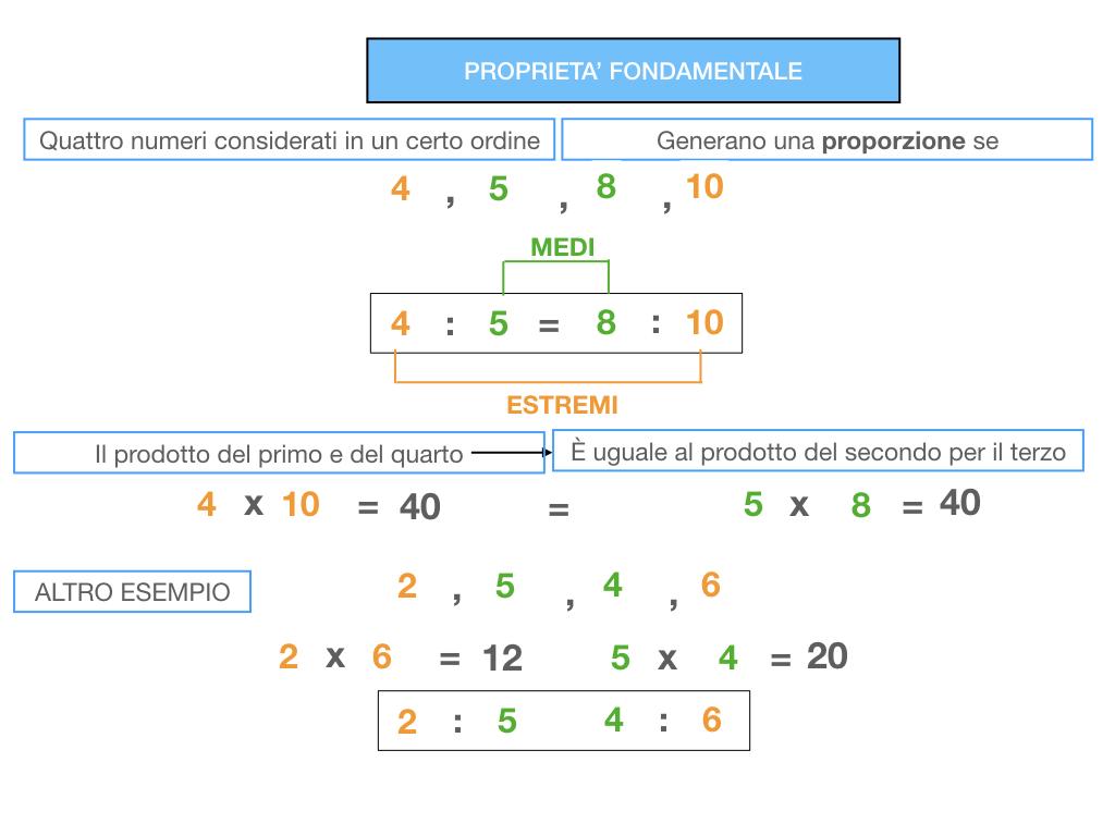 LA PROPORZIONE - PROPRIETA' FONDAMENTALE_SIMULAZIONE.064