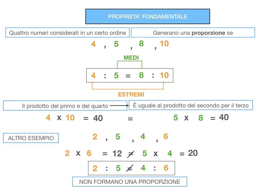 LA PROPORZIONE - PROPRIETA' FONDAMENTALE_SIMULAZIONE.065