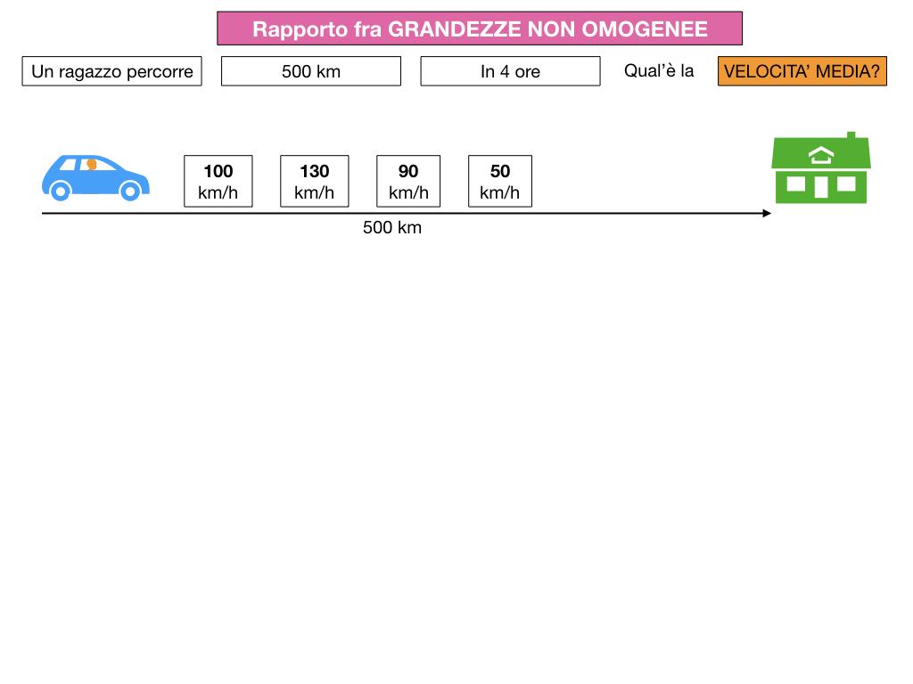 RAPPORTI FRA GRANDEZZE NON OMOGENEE_SIMULAZIONE.010