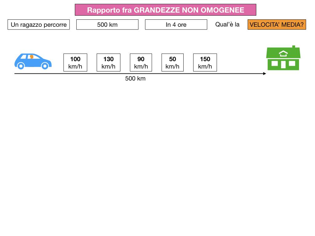 RAPPORTI FRA GRANDEZZE NON OMOGENEE_SIMULAZIONE.011