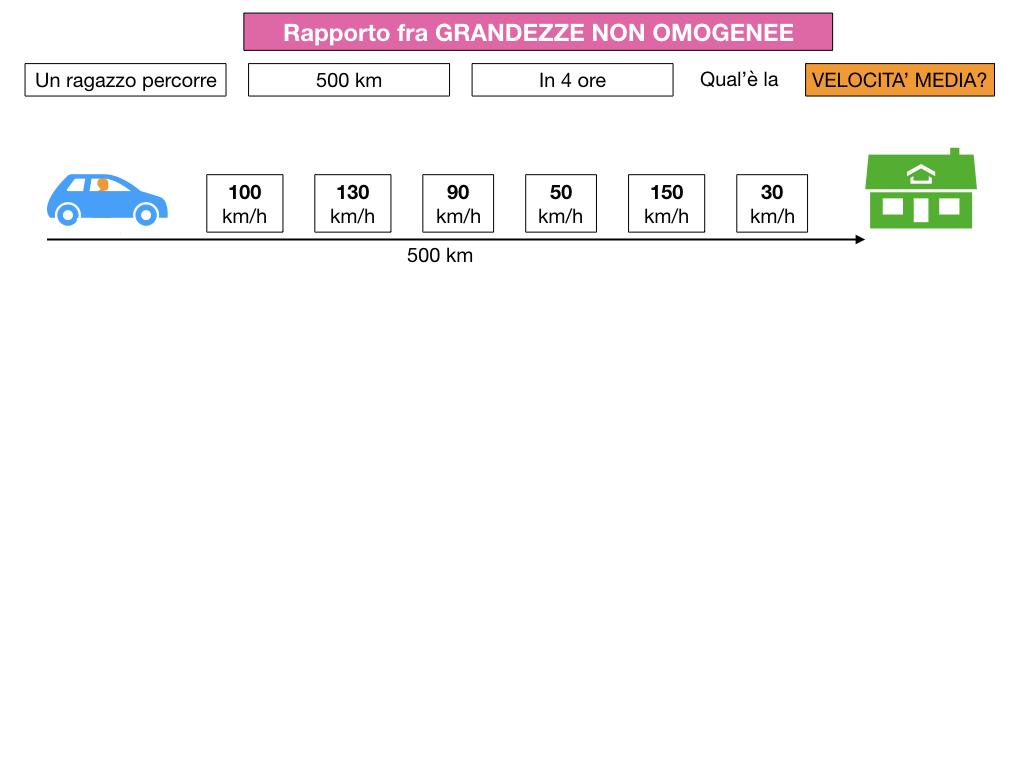 RAPPORTI FRA GRANDEZZE NON OMOGENEE_SIMULAZIONE.012