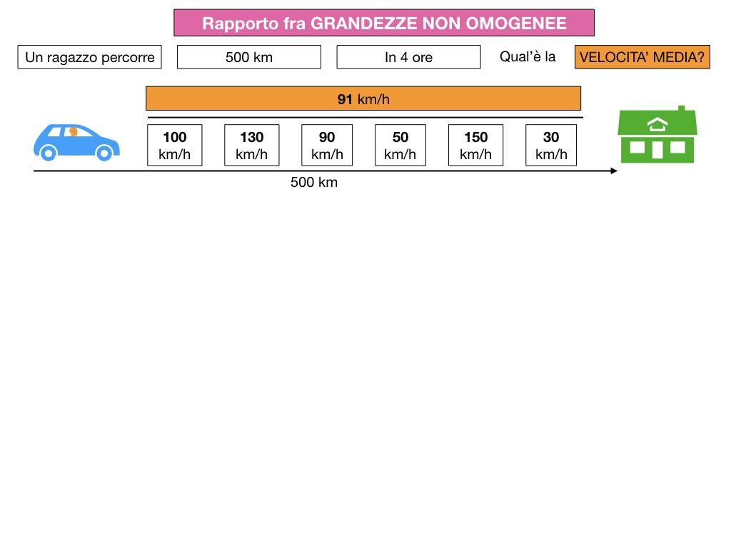 RAPPORTI FRA GRANDEZZE NON OMOGENEE_SIMULAZIONE.013