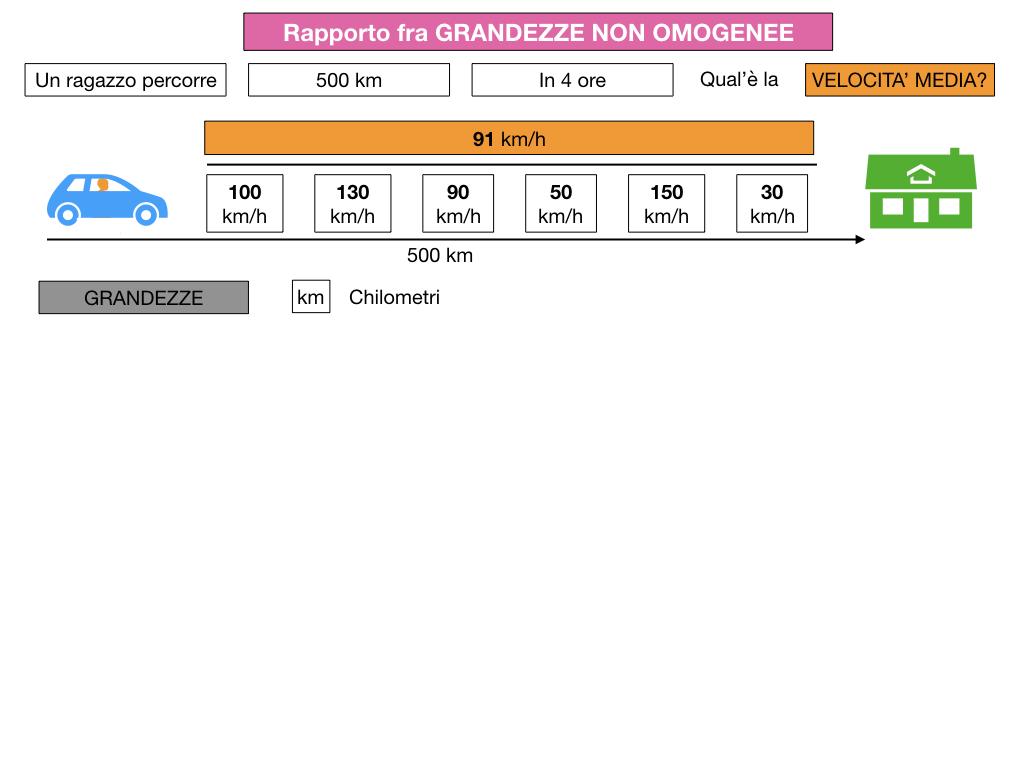 RAPPORTI FRA GRANDEZZE NON OMOGENEE_SIMULAZIONE.014