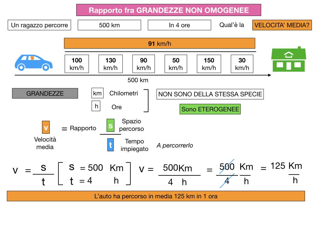 RAPPORTI FRA GRANDEZZE NON OMOGENEE_SIMULAZIONE.035
