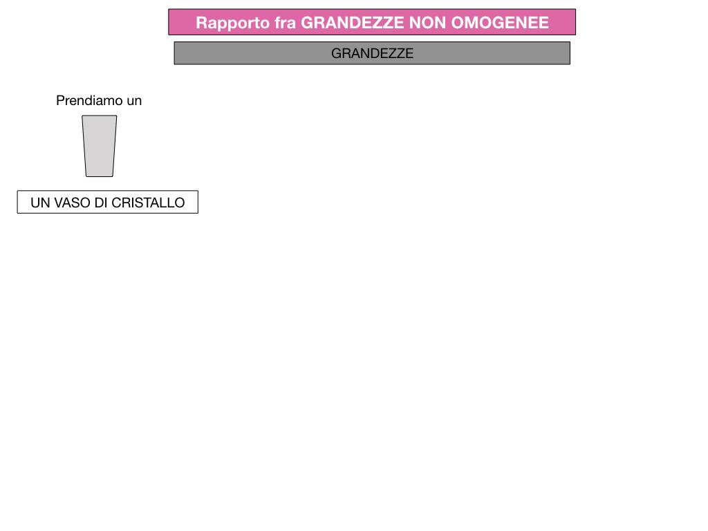 RAPPORTI FRA GRANDEZZE NON OMOGENEE_SIMULAZIONE.036