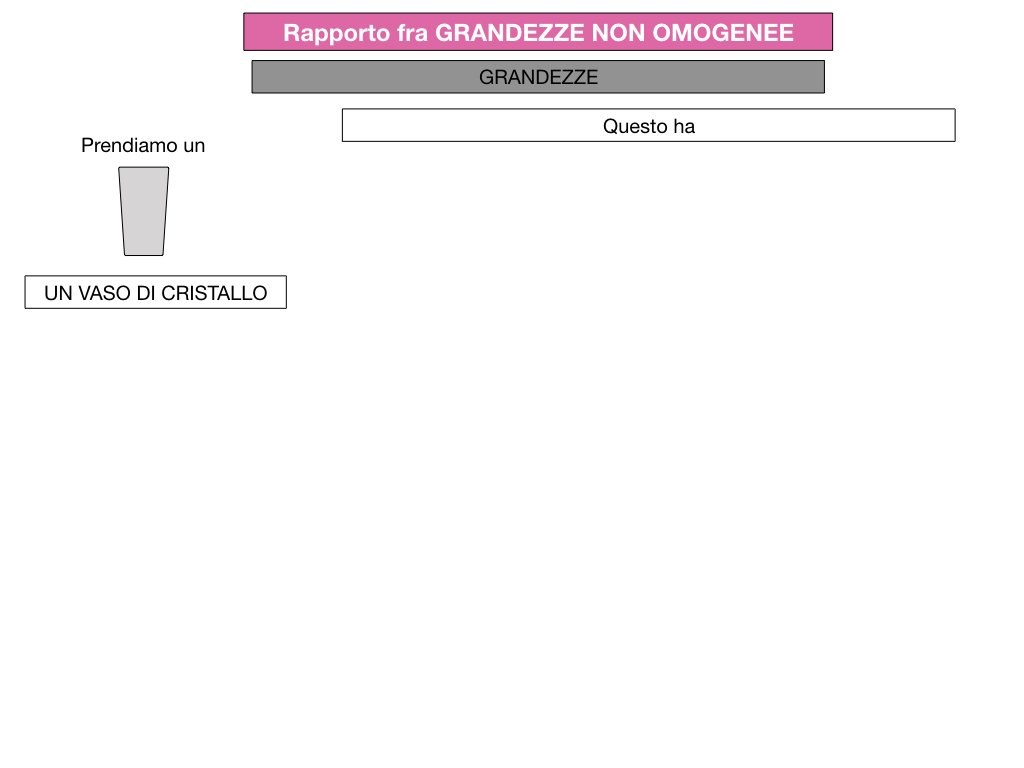RAPPORTI FRA GRANDEZZE NON OMOGENEE_SIMULAZIONE.037