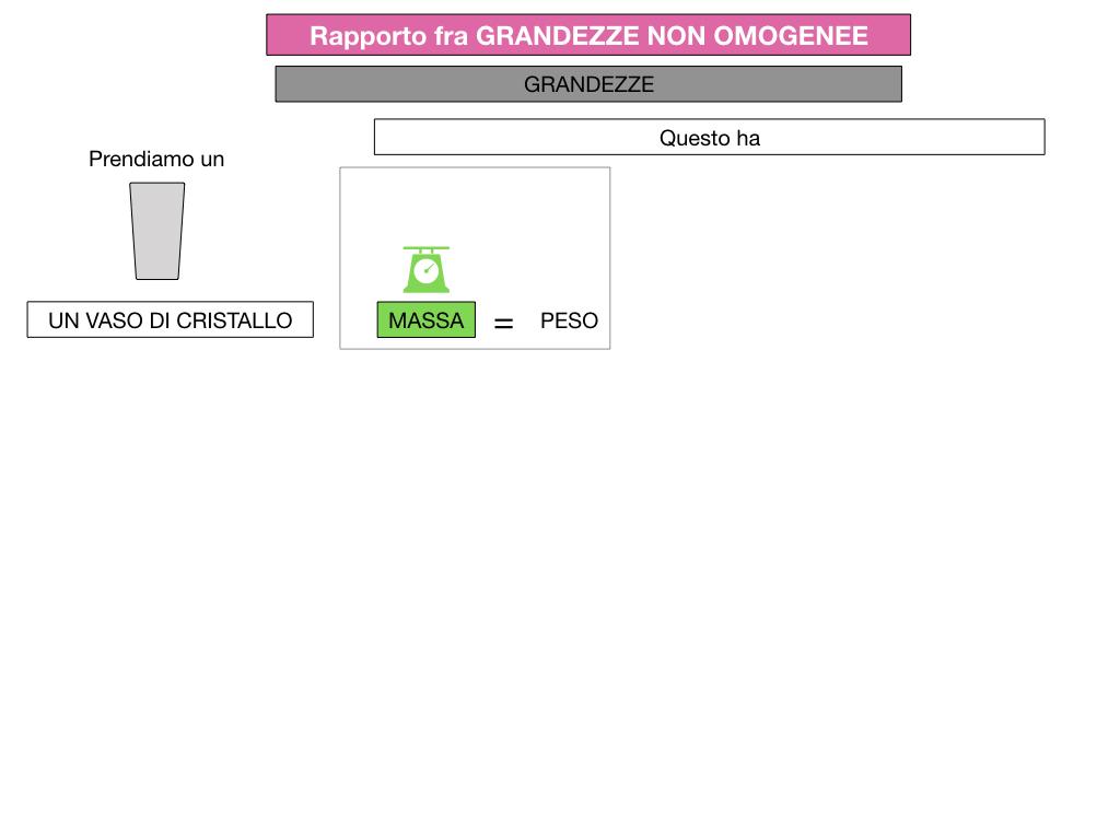 RAPPORTI FRA GRANDEZZE NON OMOGENEE_SIMULAZIONE.039