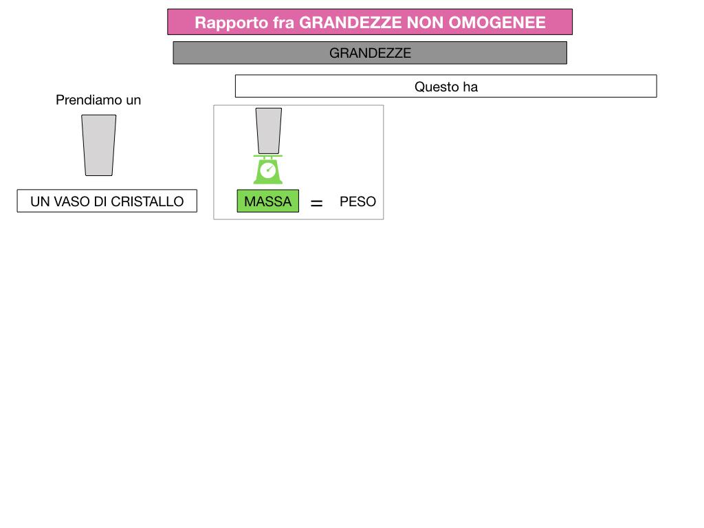 RAPPORTI FRA GRANDEZZE NON OMOGENEE_SIMULAZIONE.040