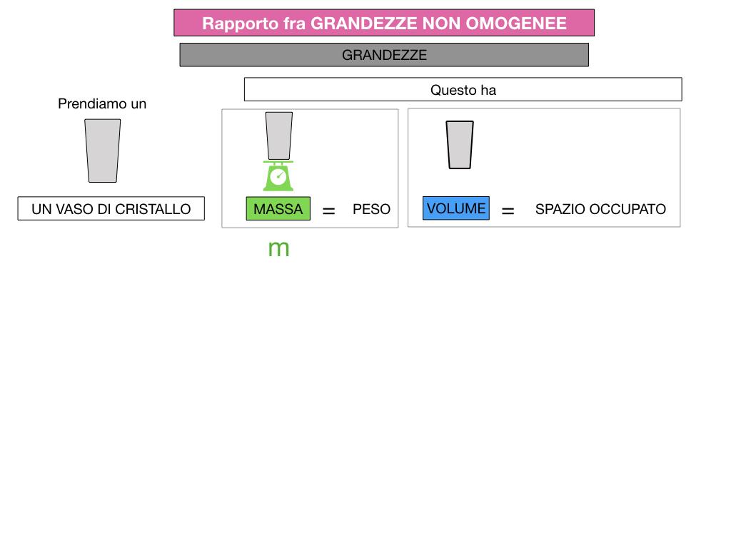 RAPPORTI FRA GRANDEZZE NON OMOGENEE_SIMULAZIONE.043