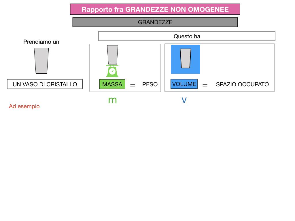 RAPPORTI FRA GRANDEZZE NON OMOGENEE_SIMULAZIONE.046