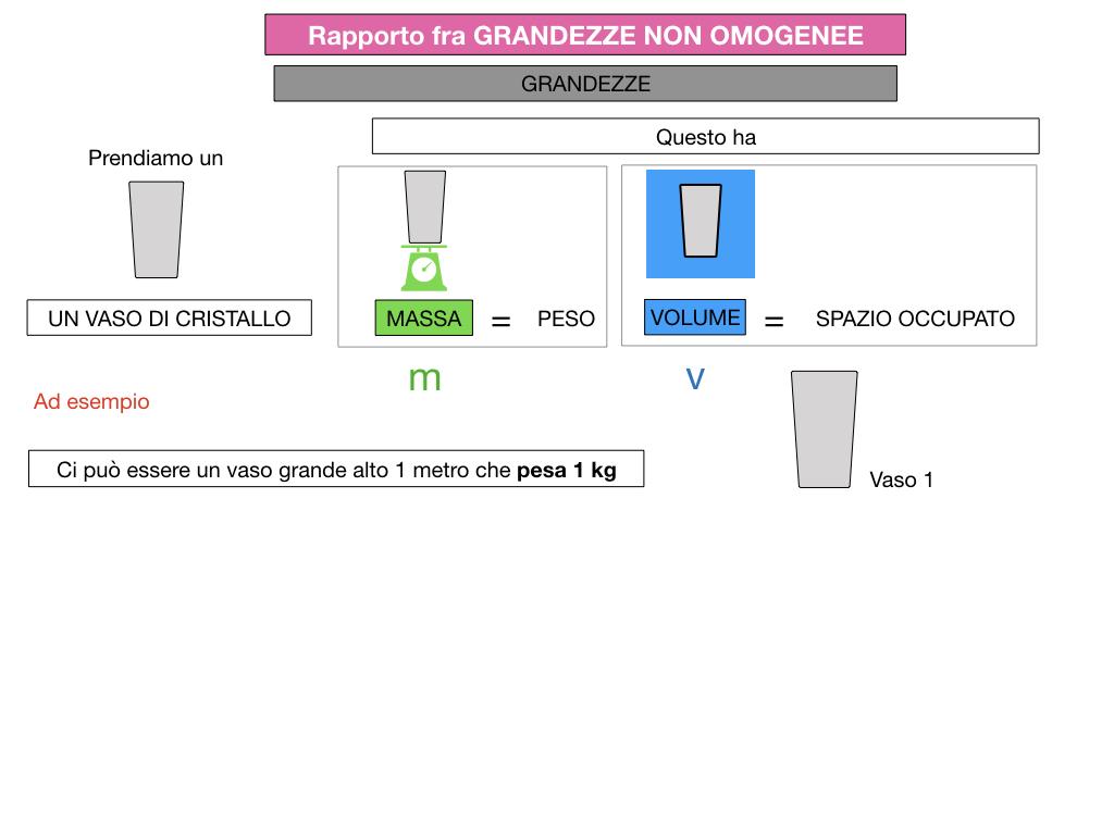RAPPORTI FRA GRANDEZZE NON OMOGENEE_SIMULAZIONE.047