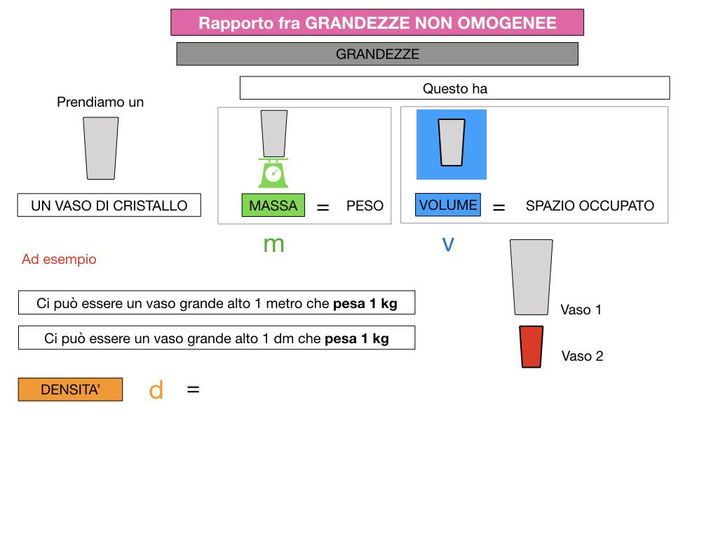 RAPPORTI FRA GRANDEZZE NON OMOGENEE_SIMULAZIONE.049