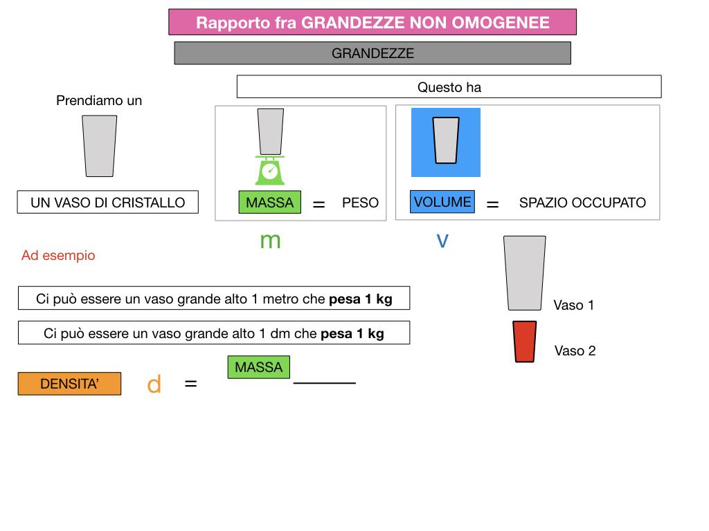 RAPPORTI FRA GRANDEZZE NON OMOGENEE_SIMULAZIONE.050